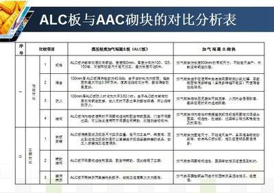 ALC板与AAC砌块的对比分析表(一)