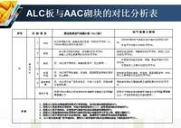 ALC板与AAC砌块的对比分析表
